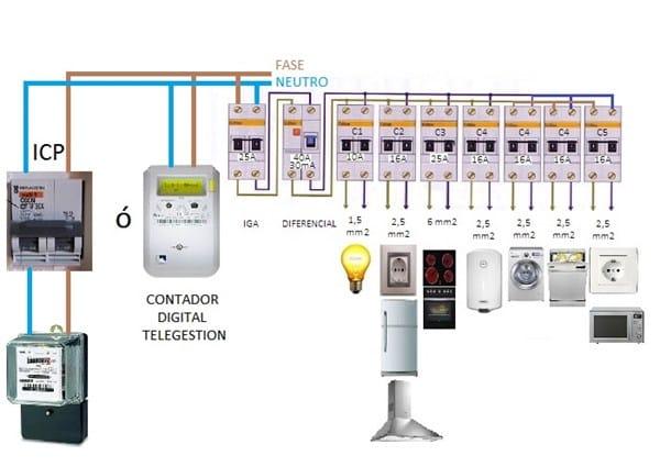 Identificar si tengo magnetot rmico para instalar monitor for Como montar un cuadro electrico