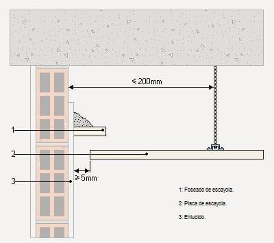 Colocar tira led en foseado perimetral alba iler a for Como poner pladur en el techo