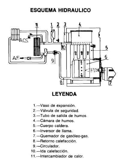 Circuitos comunicados en caldera tifell tgk mixta for Termostatos inalambricos para calderas de gas
