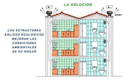 Conductos de ventilacion para ba os muebles de cocina - Ventilacion para banos ...