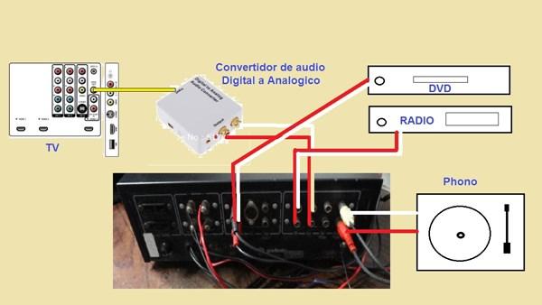 Deseo Conectar Mi Tv Y Dvd A Un Amplificador Equipos De