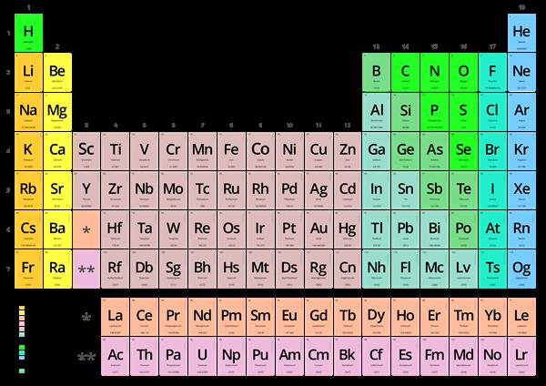 te muestro una tabla peridica para que veas que los xidos son los de color amarillo y tambin los de color carne metales de transicin - Tabla Periodica De Los Elementos H2o