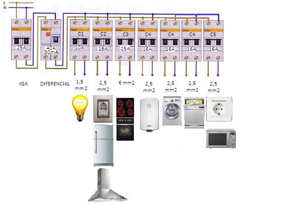 Cu ntos aparatos poner en un enchufe de 16a for Cuadro electrico de una vivienda
