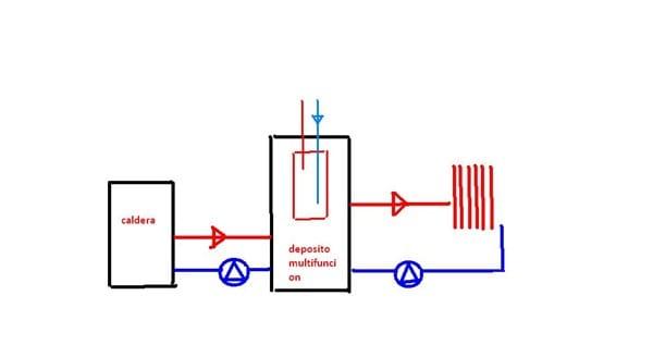 Esquema de caldera pellets para calefacci n con radiadores for Caldera de pellets para radiadores