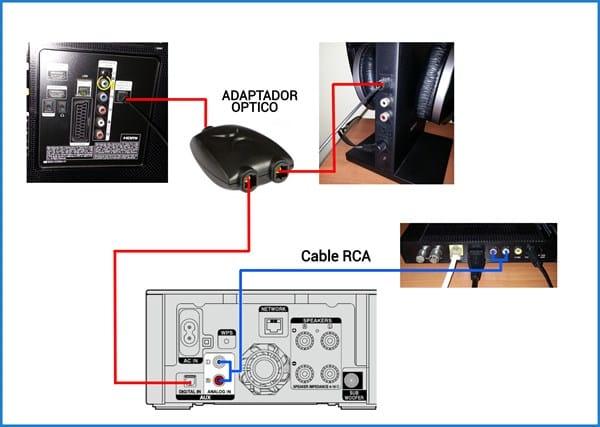 Conectar Minicadena Hifi Y Auriculares Inal 225 Mbricos Al Tv