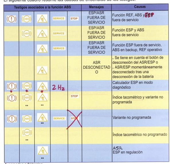 Problemas en salpicadero Renault Laguna II - Automóviles y ...