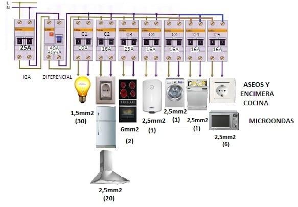 Enchufar un horno a una regleta electricidad del hogar for Caja cuadro electrico