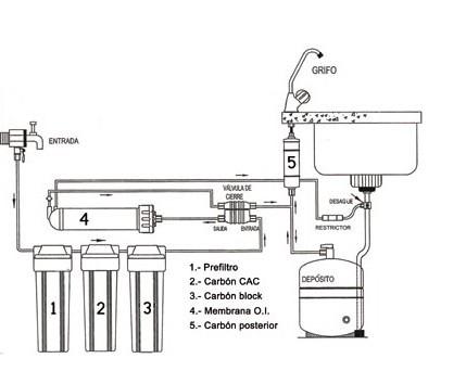 Osmosis problemas con las conexiones al cambiar los - Filtros de osmosis ...