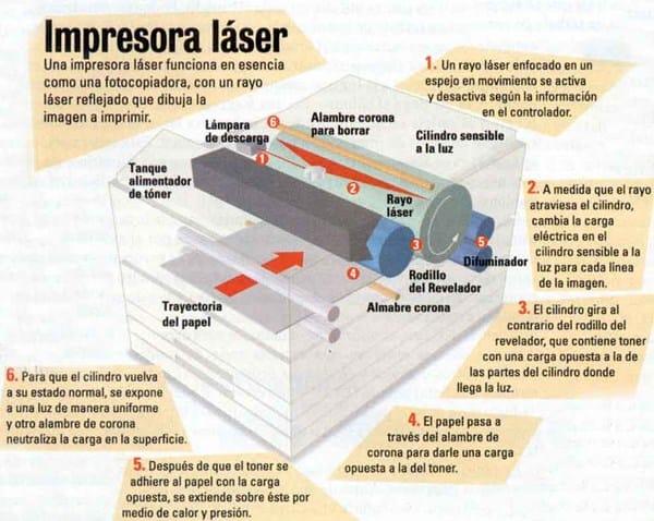 191 Impresoras Laser Riesgo Para La Salud Impresoras