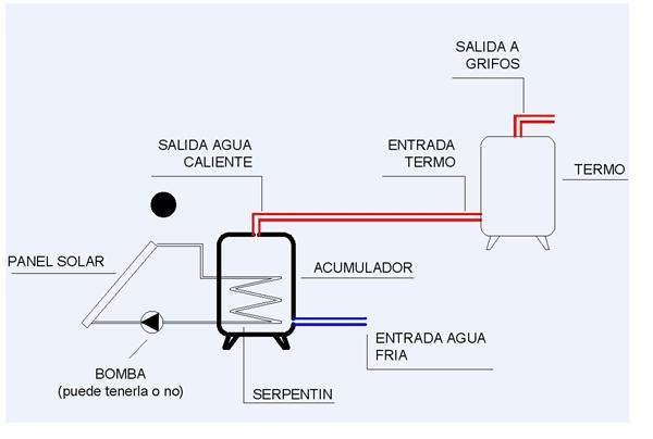 Conexi n placas solares termo agua caliente fontaner a - Precio termo de gas ...