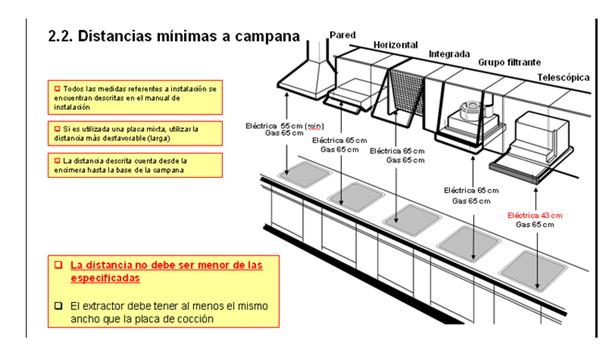 Distancia de seguridad entre campana extraplana y - Instalacion campana extractora ...